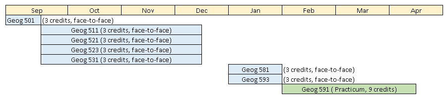 ADGISA Program Structure